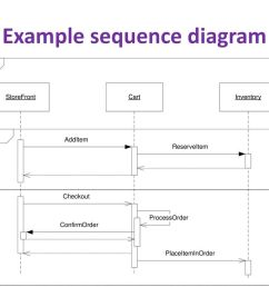 12 example sequence diagram [ 1024 x 768 Pixel ]