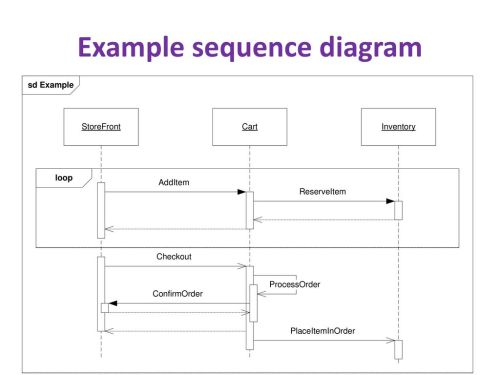 small resolution of 12 example sequence diagram