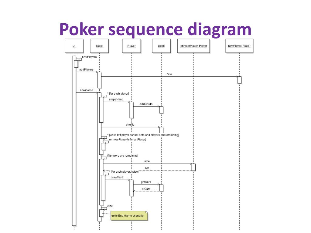 hight resolution of 16 poker sequence diagram