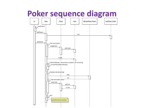 small resolution of 16 poker sequence diagram
