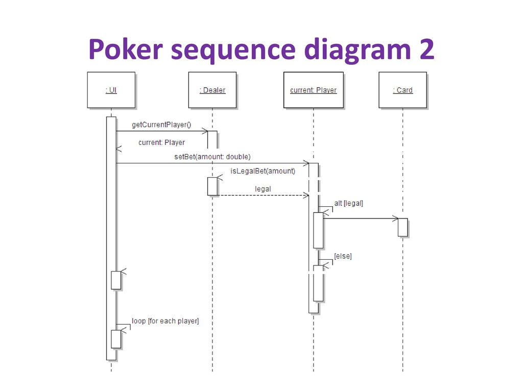 hight resolution of 18 poker sequence diagram 2