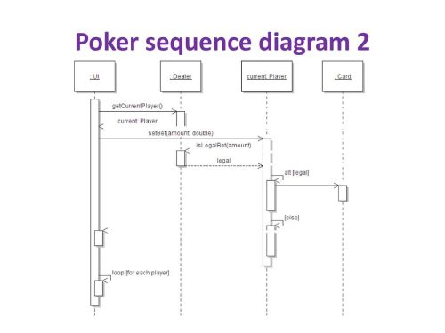 small resolution of 18 poker sequence diagram 2