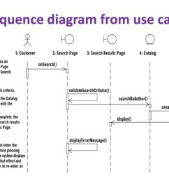 4 sequence diagram from use case [ 1024 x 768 Pixel ]