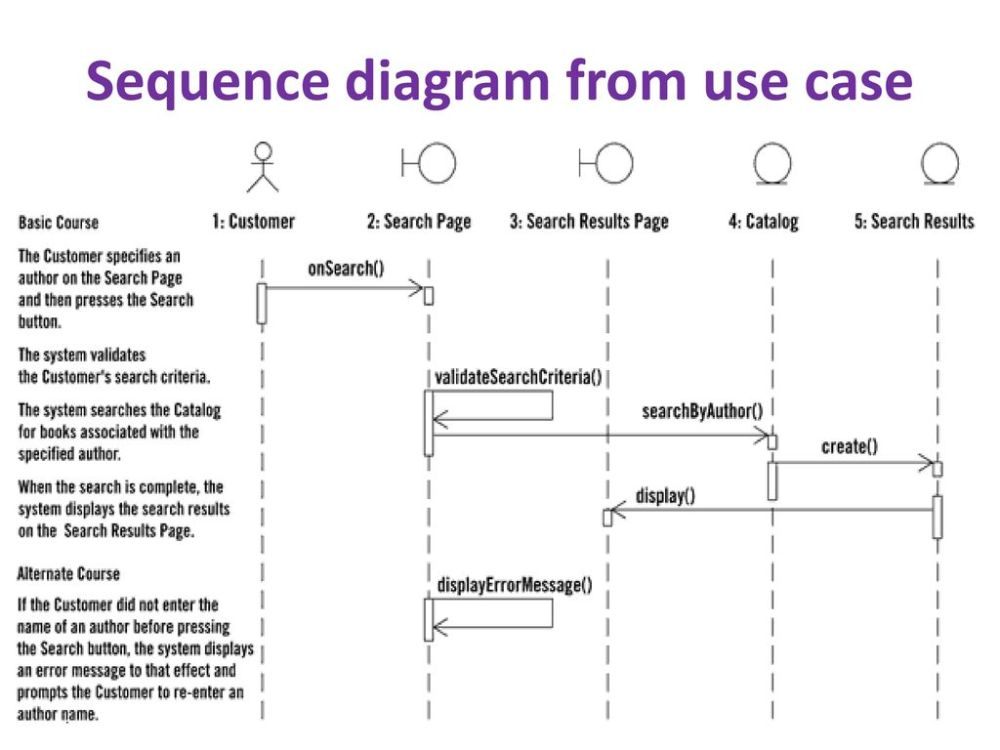 medium resolution of 4 sequence diagram from use case