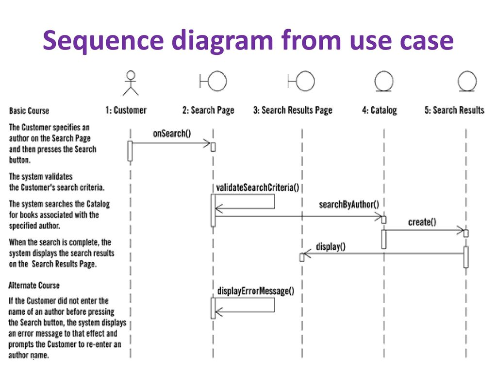 hight resolution of 4 sequence diagram from use case