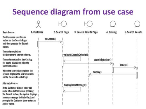 small resolution of 4 sequence diagram from use case