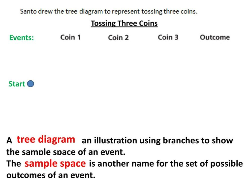 medium resolution of 4 tree diagram sample space tossing three coins