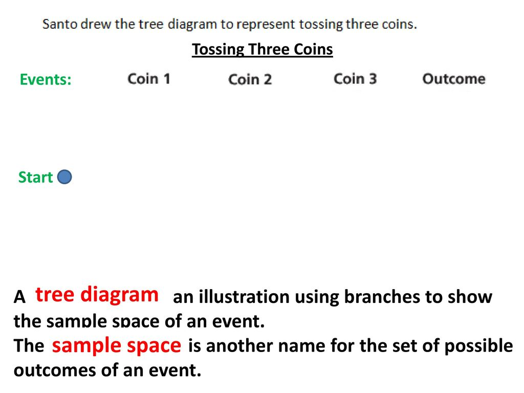 hight resolution of 4 tree diagram sample space tossing three coins