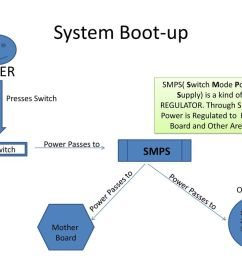 boot system diagram wiring diagram load boot system diagram [ 1024 x 768 Pixel ]