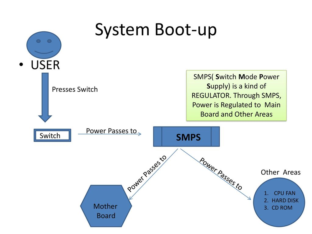 hight resolution of boot system diagram wiring diagram load boot system diagram