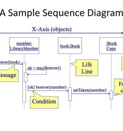 a sample sequence diagram [ 1024 x 768 Pixel ]