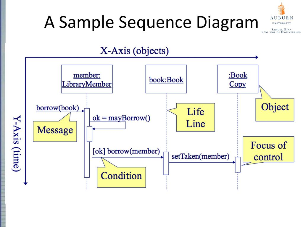 hight resolution of a sample sequence diagram