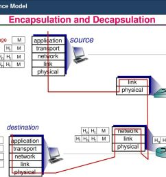 37 encapsulation and decapsulation osi reference model encapsulation  [ 1024 x 768 Pixel ]