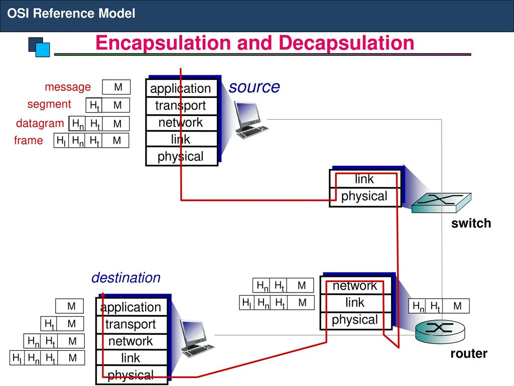 hight resolution of 37 encapsulation and decapsulation osi reference model encapsulation