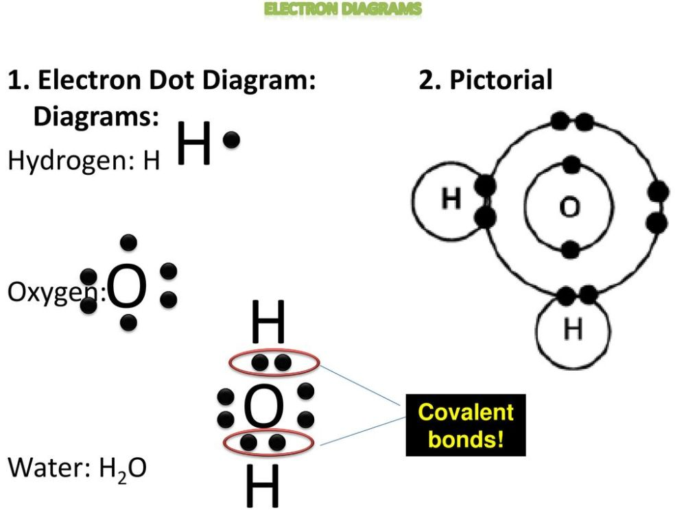 medium resolution of electron diagrams 1 electron dot diagram 2 pictorial diagrams hydrogen h