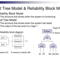 Fault Block Diagram Toyota Fujitsu Ten 86100 Wiring Reliability 2 Out Of 3 Library