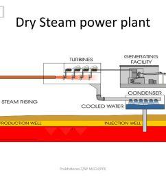 9 prabhakaran t ap mech ppe dry steam power plant  [ 1024 x 768 Pixel ]