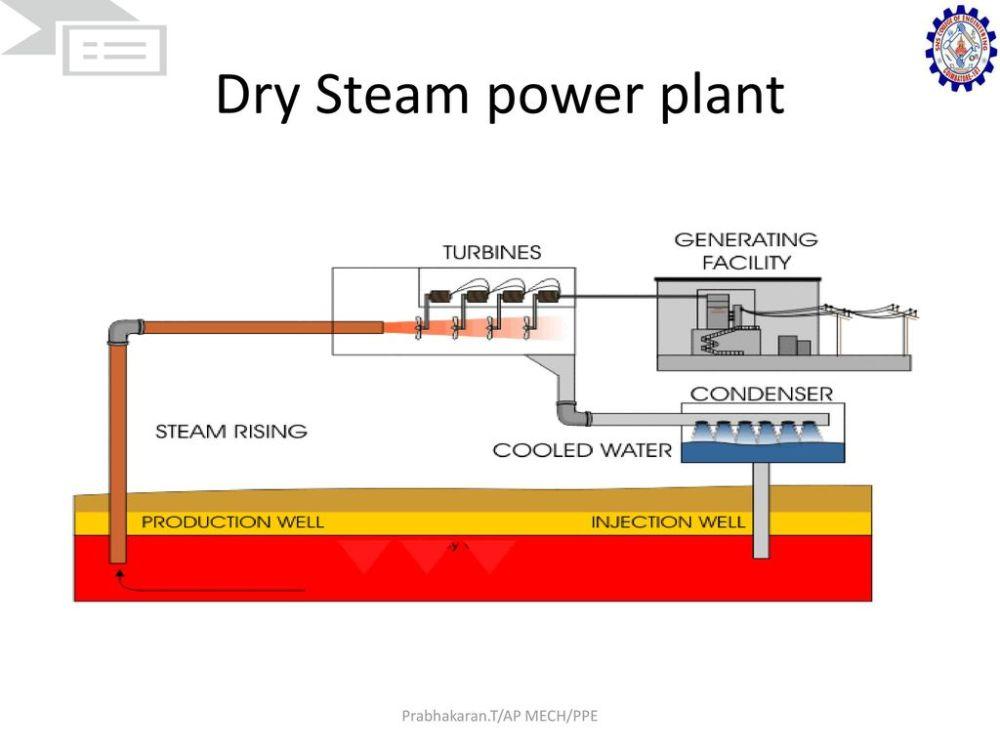 medium resolution of 9 prabhakaran t ap mech ppe dry steam power plant