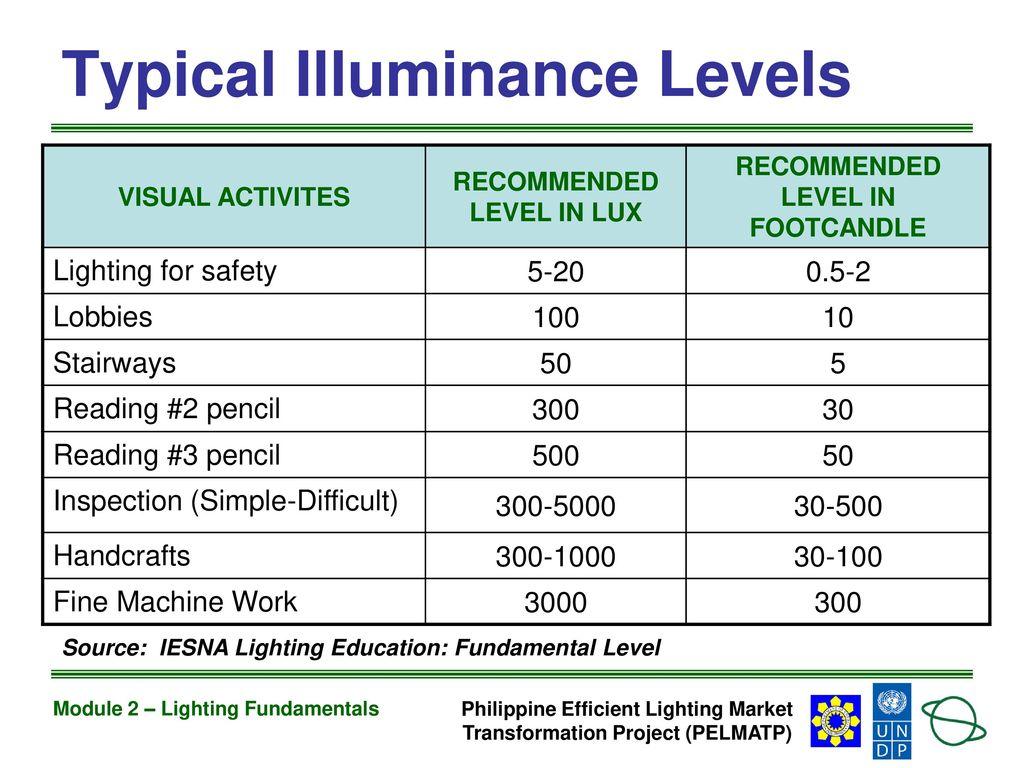 module 2 lighting fundamentals ppt