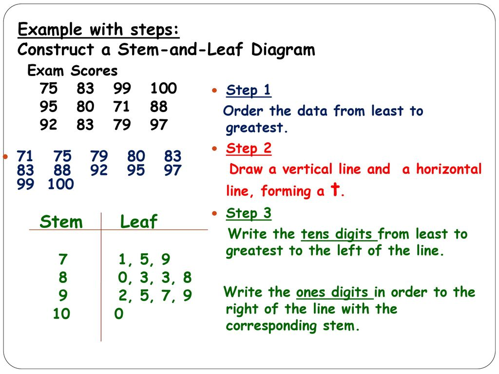 how to do a stem and leaf diagram rv style plug wiring objective learn display analyze