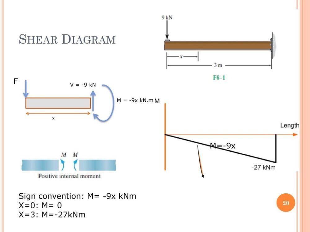medium resolution of 20 shear