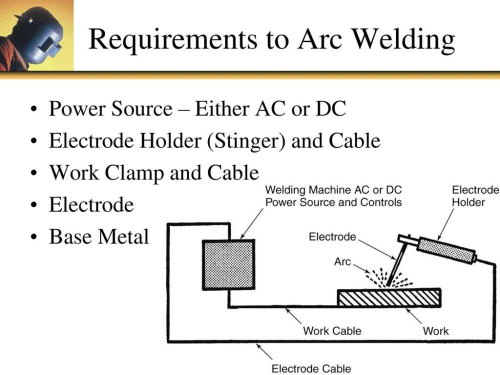 medium resolution of 3 requirements
