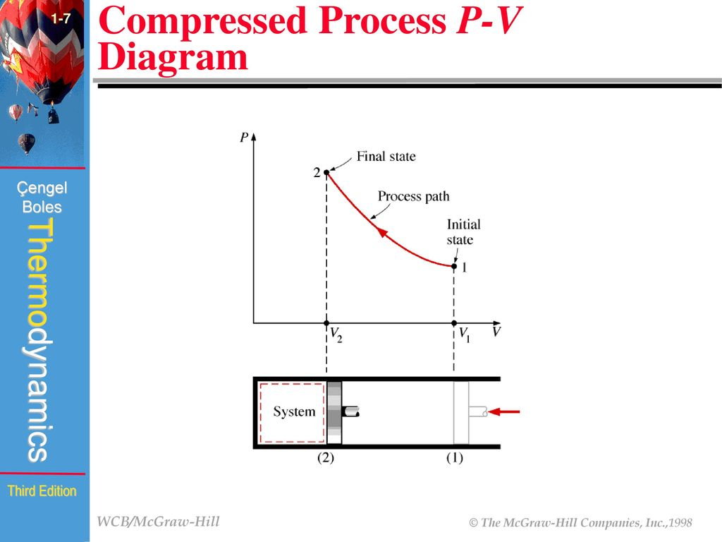 hight resolution of compressed process p v diagram
