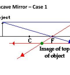 41 concave mirror case 1 [ 1024 x 768 Pixel ]