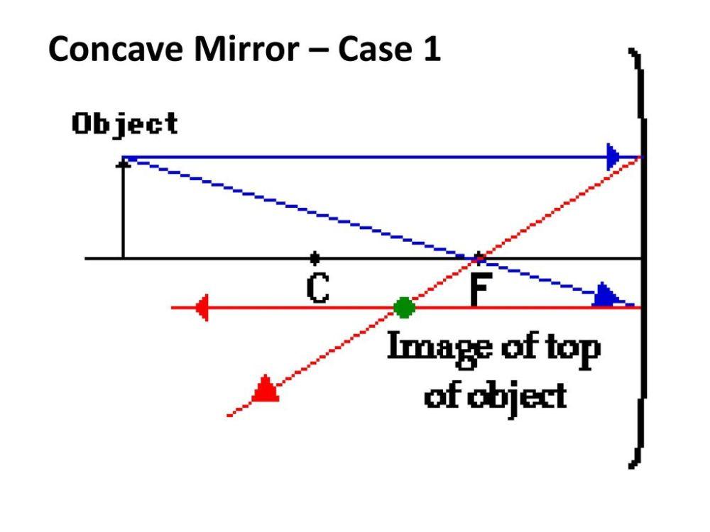 medium resolution of 41 concave mirror case 1