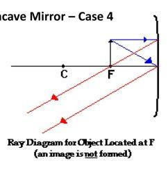 44 concave mirror case 4 [ 1024 x 768 Pixel ]