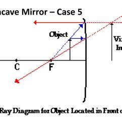 45 concave mirror case 5 [ 1024 x 768 Pixel ]
