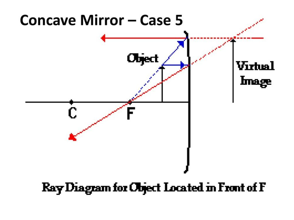 medium resolution of 45 concave mirror case 5