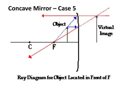 small resolution of 45 concave mirror case 5