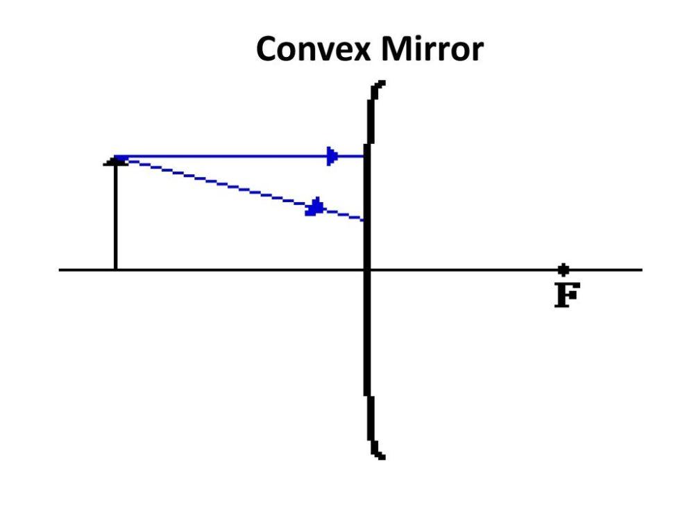 medium resolution of 52 convex mirror