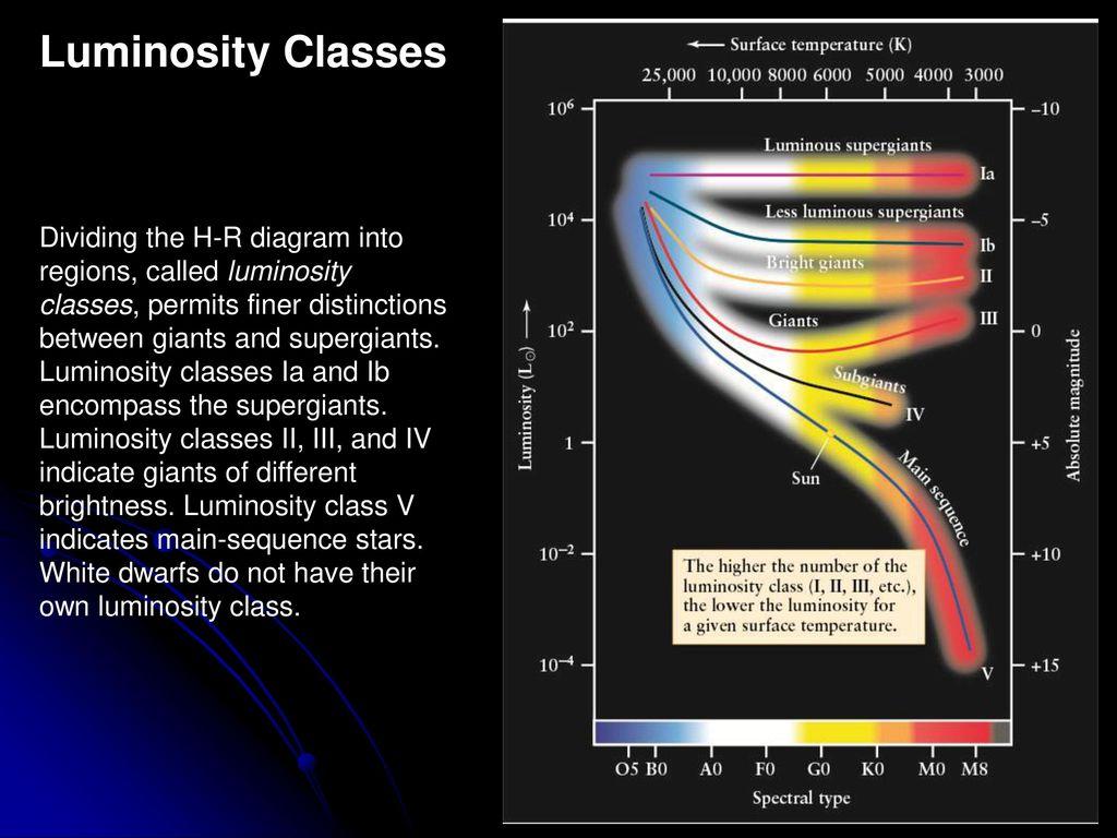 hight resolution of luminosity classes
