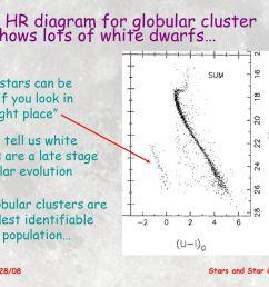 deep hr diagram for globular cluster m4 shows lots of white dwarfs  [ 1024 x 768 Pixel ]