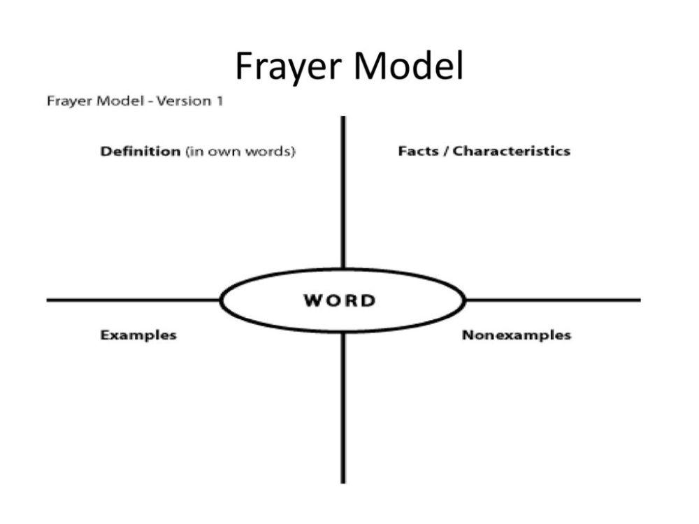 medium resolution of 6 frayer model