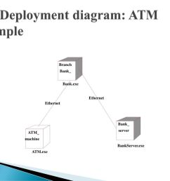 33 7 deployment diagram atm example [ 1024 x 768 Pixel ]