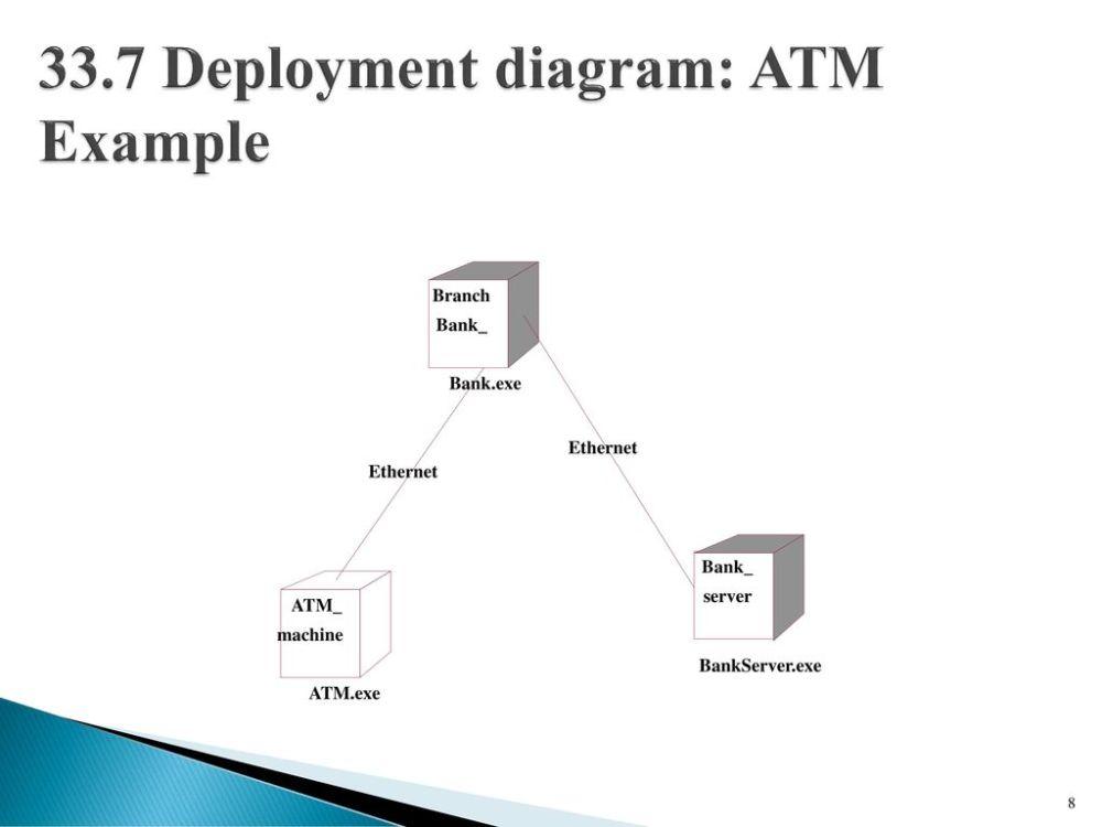 medium resolution of 33 7 deployment diagram atm example