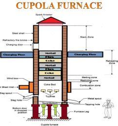3 cupola furnace [ 1024 x 768 Pixel ]