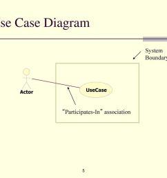 5 use case diagram  [ 1024 x 768 Pixel ]