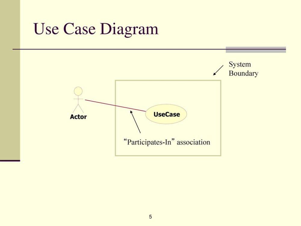 medium resolution of 5 use case diagram
