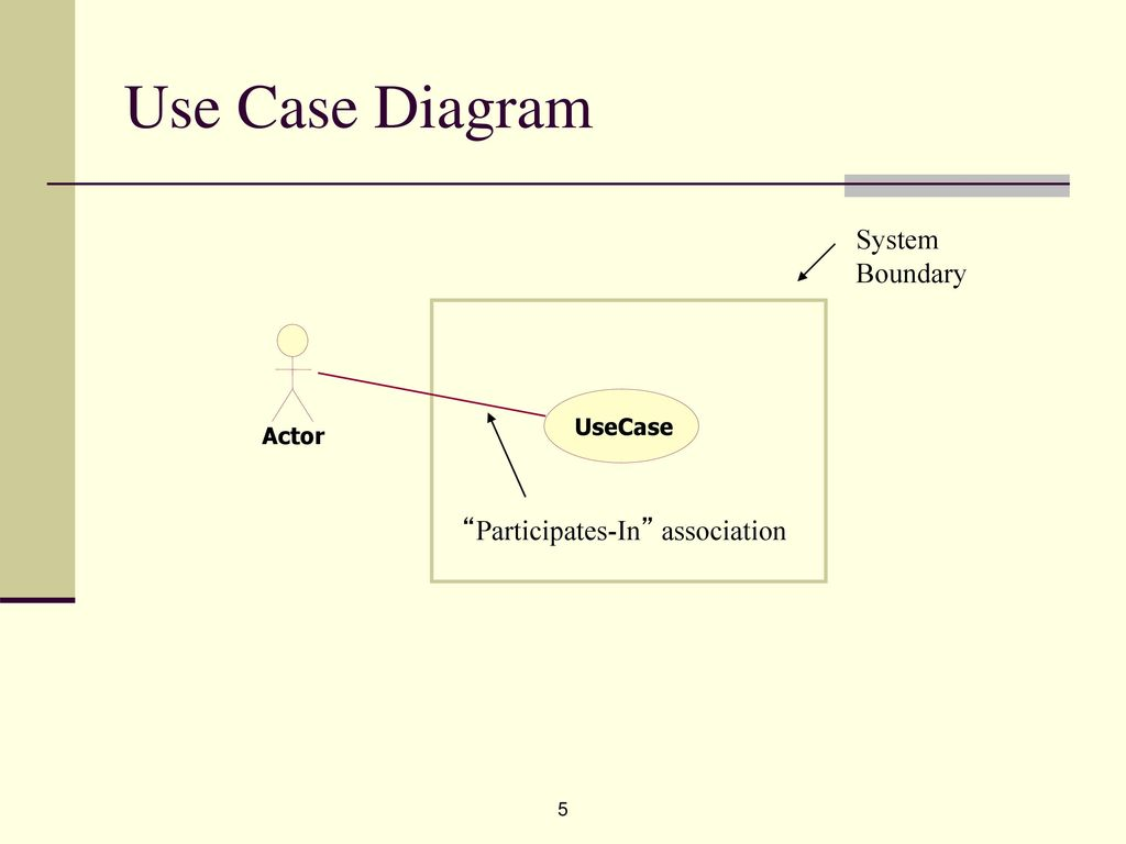 hight resolution of 5 use case diagram