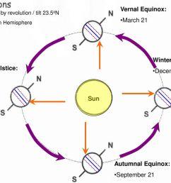 vernal equinox march 21 winter solstice december 21 summer solstice  [ 1024 x 768 Pixel ]