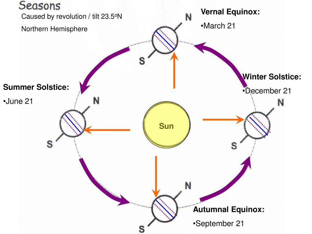 hight resolution of vernal equinox march 21 winter solstice december 21 summer solstice
