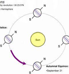 summer solstice june 21 sun autumnal equinox september 21 [ 1024 x 768 Pixel ]