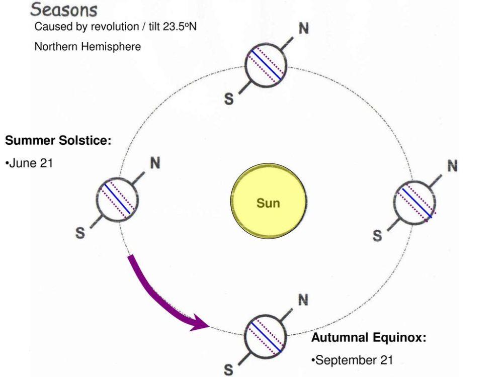 medium resolution of summer solstice june 21 sun autumnal equinox september 21