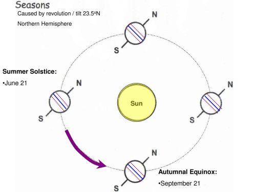 small resolution of summer solstice june 21 sun autumnal equinox september 21