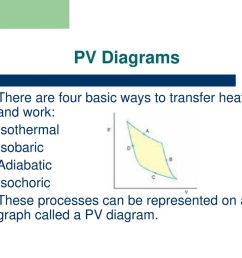 pv diagrams there are four basic ways to transfer heat and work  [ 1024 x 768 Pixel ]