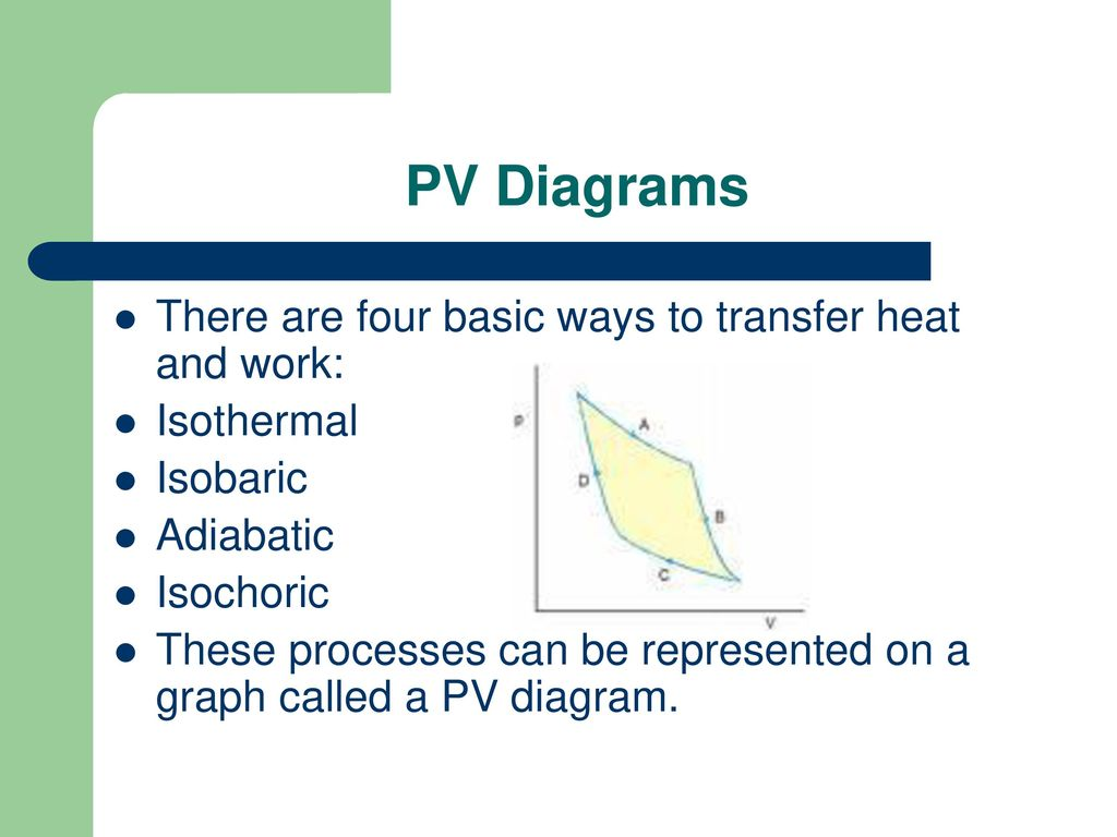 hight resolution of pv diagrams there are four basic ways to transfer heat and work